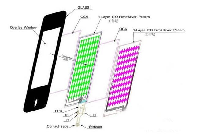 工艺结构及材料使用 1、 G+F工艺  工艺结构:cover glass+film sensor。 特点:此工艺用单层film sensor,ITO为三角形结构,只支持单点,可做到虚拟两点手势。 优点:开模成本很低,性价比高,单价属电容TP中最低的结构,总厚度可做薄,透光性好,交期短,Cover外形可更换。 缺点:单点为主,手写较差,虚拟两点手势准确度差。